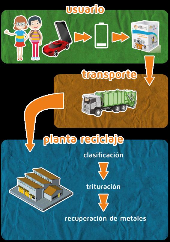 Proceso de recoclado